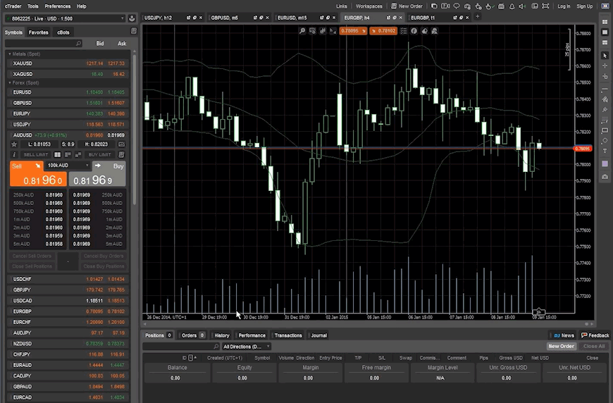 IC Markets cTrader interface
