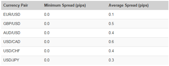IC Markets typical spreads